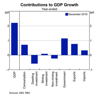 GDP growth