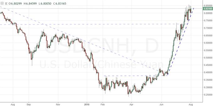 Risk Trends Struggle Despite Apple, Fed a Dud for Dollar