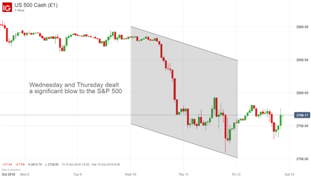 S&P 500 price chart october
