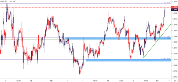 gbpusd gbp/usd two hour price chart