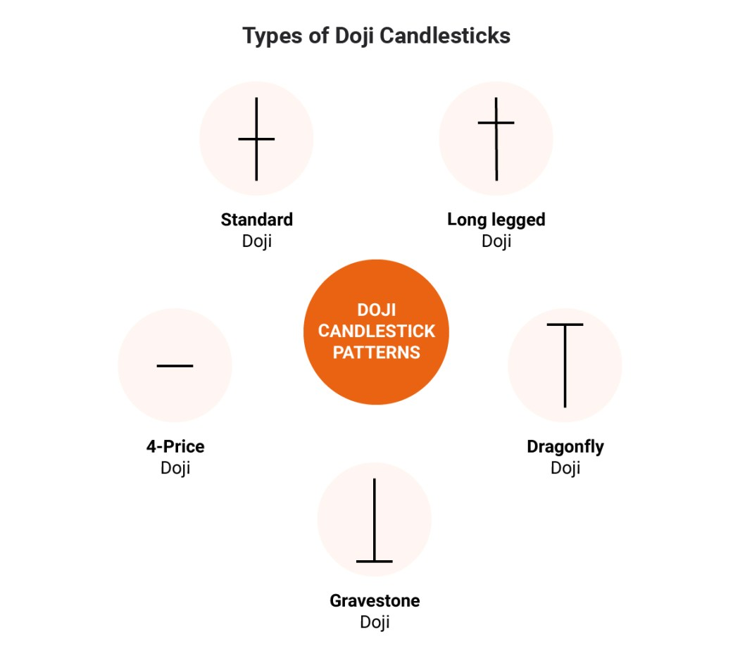 Top 5 Types of Doji Candlesticks