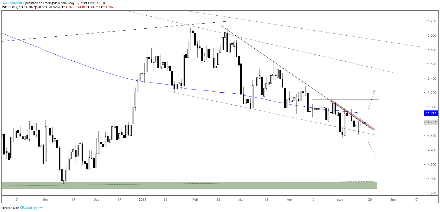 hight resolution of silver daily chart t line acting as strong resistance