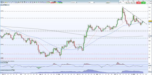 GBPUSD price chart showing sterling strength