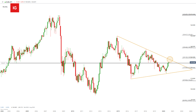 EUR/JPY monthly chart