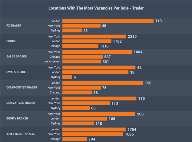 Locations With The Most Vacancies Per Role - Trader