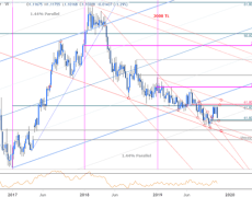 EUR/USD Plummets into Technical Trend Support