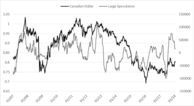 CoT Report: GBP Speculative Long Largest Since 2014, More