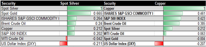 Copper, Silver Driven By US Dollar. Risk Aversion May Fuel Selling