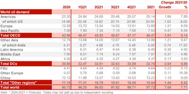 Crude Oil Price Chart OPEC Global Oil Demand Outlook