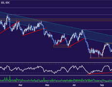 Aussie Dollar Repelled at Trend Top