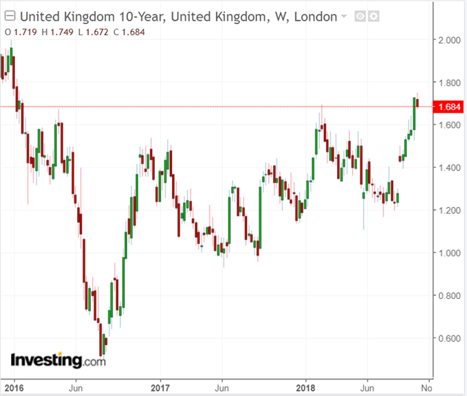 Latest UK 10-Year Gilt yield chart.