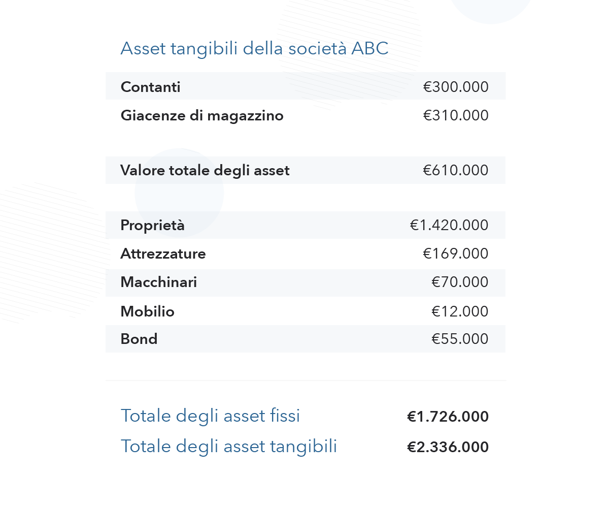 Definizione Di Tangible Assets