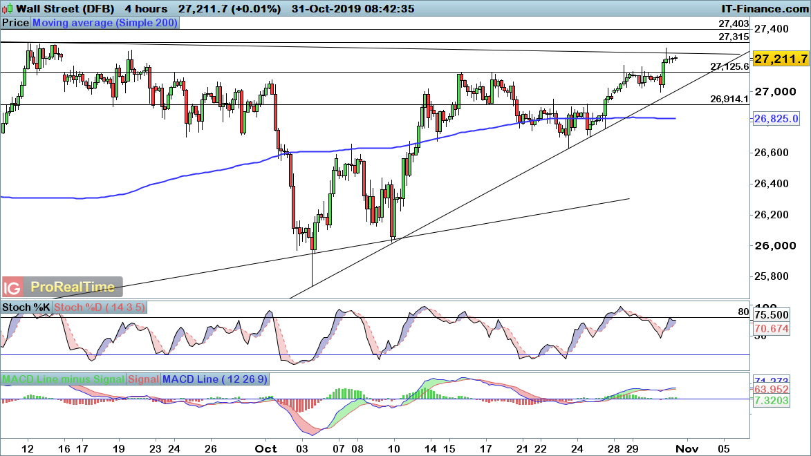 FTSE 100. DAX and Dow consolidate at key breakout levels   Levels to Watch   IG UK