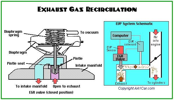 exhaust gas recirculation egr drive2