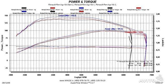 Меняю распредвалы от 16 ти клапанного мотора, тюнинг 136 л