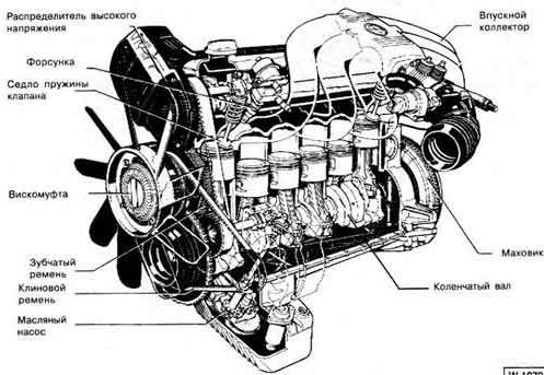 Характерные неисправности двигателей БМВ (разные двигатели