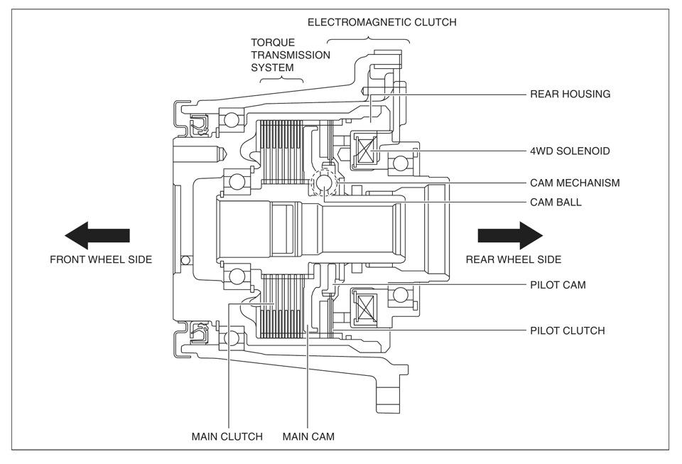 Как работает полный привод в Mazda CX-5 — бортжурнал Mazda