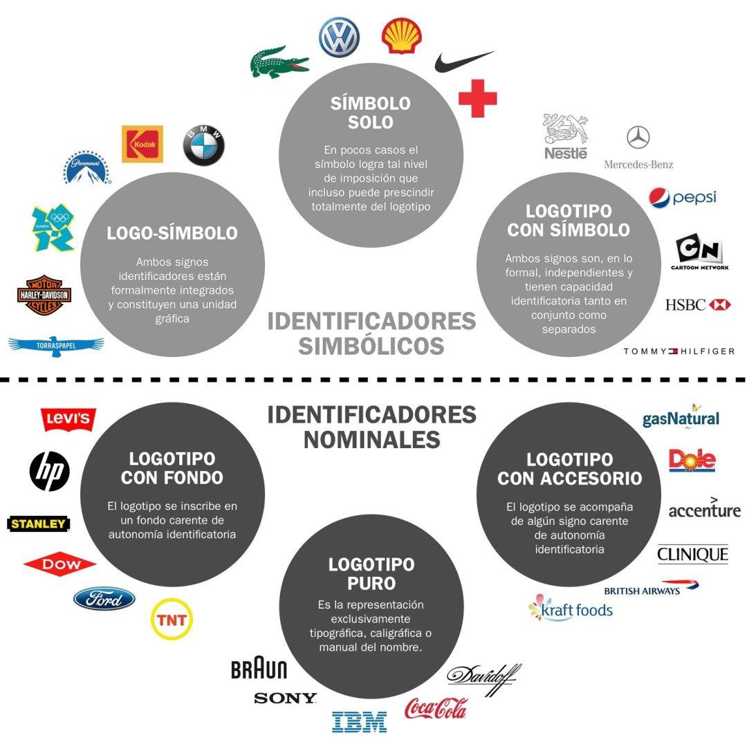 Identificadores simbólicos y nominales en gráficas de marcas