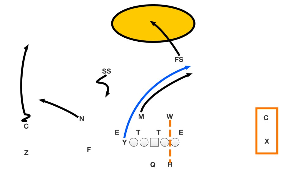 medium resolution of one way to beat a cover 3 defense is to align in a 3x1 formation and target the no 3 receiver y on the 999 route four verticals run from trips