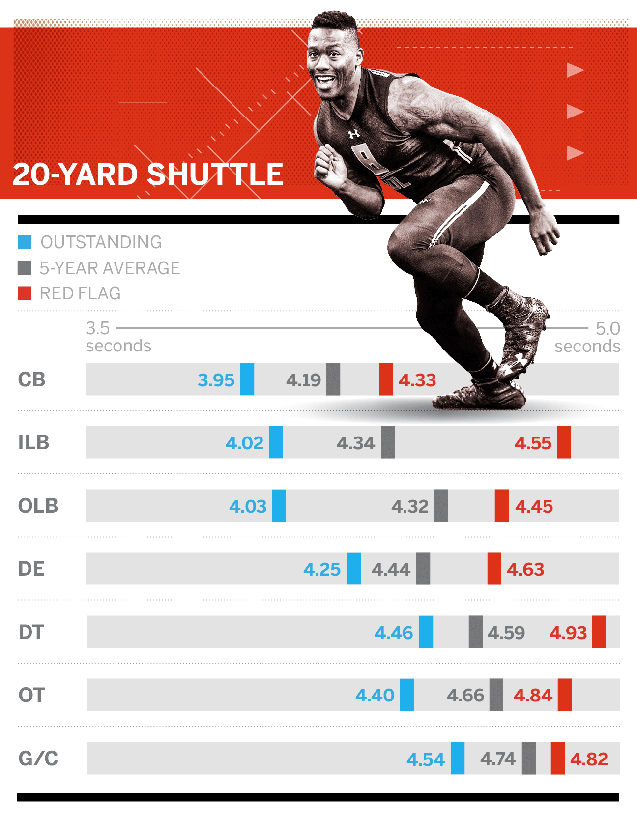 Guide To Nfl Draft Combine Drills