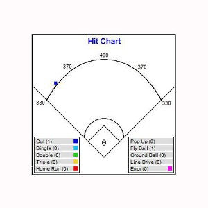 picture regarding Baseball Spray Charts Printable identified as √ Baseball Spray Chart Pdf Images in the direction of Pin upon Pinterest