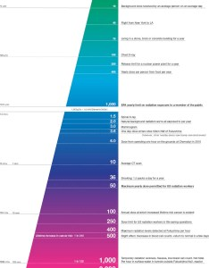 also infographic of the day best radiation chart we  ve seen so far rh fastcompany