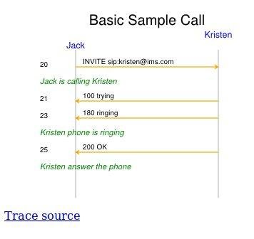 sip call flow diagram 1993 jeep grand cherokee trailer wiring callflow sequence generator download sourceforge net project samples basic sample