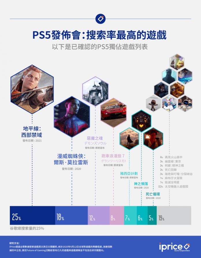 哪些PS5獨佔遊戲最受大眾歡迎