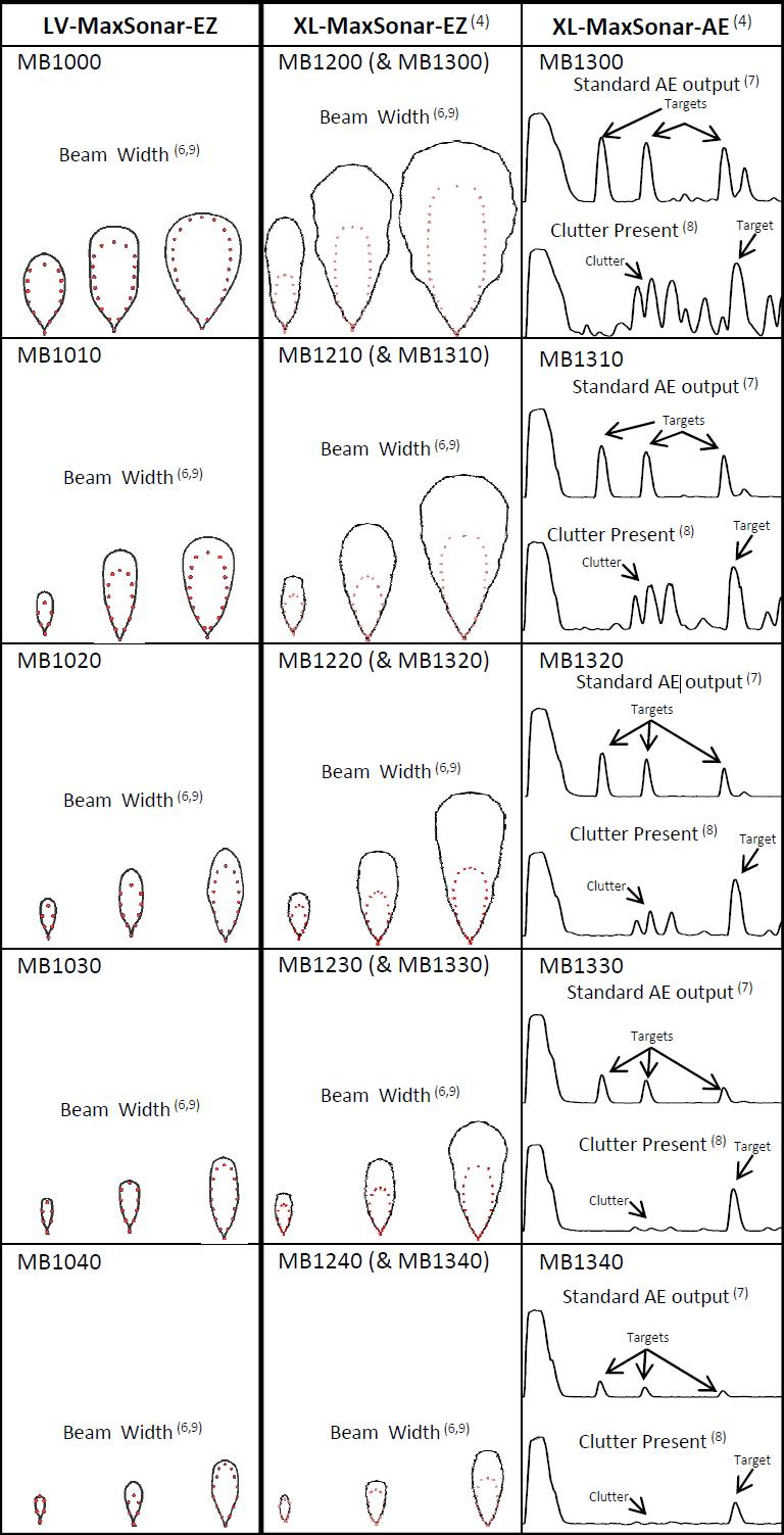 medium resolution of maxbotix ultrasonic sensor line comparison chart