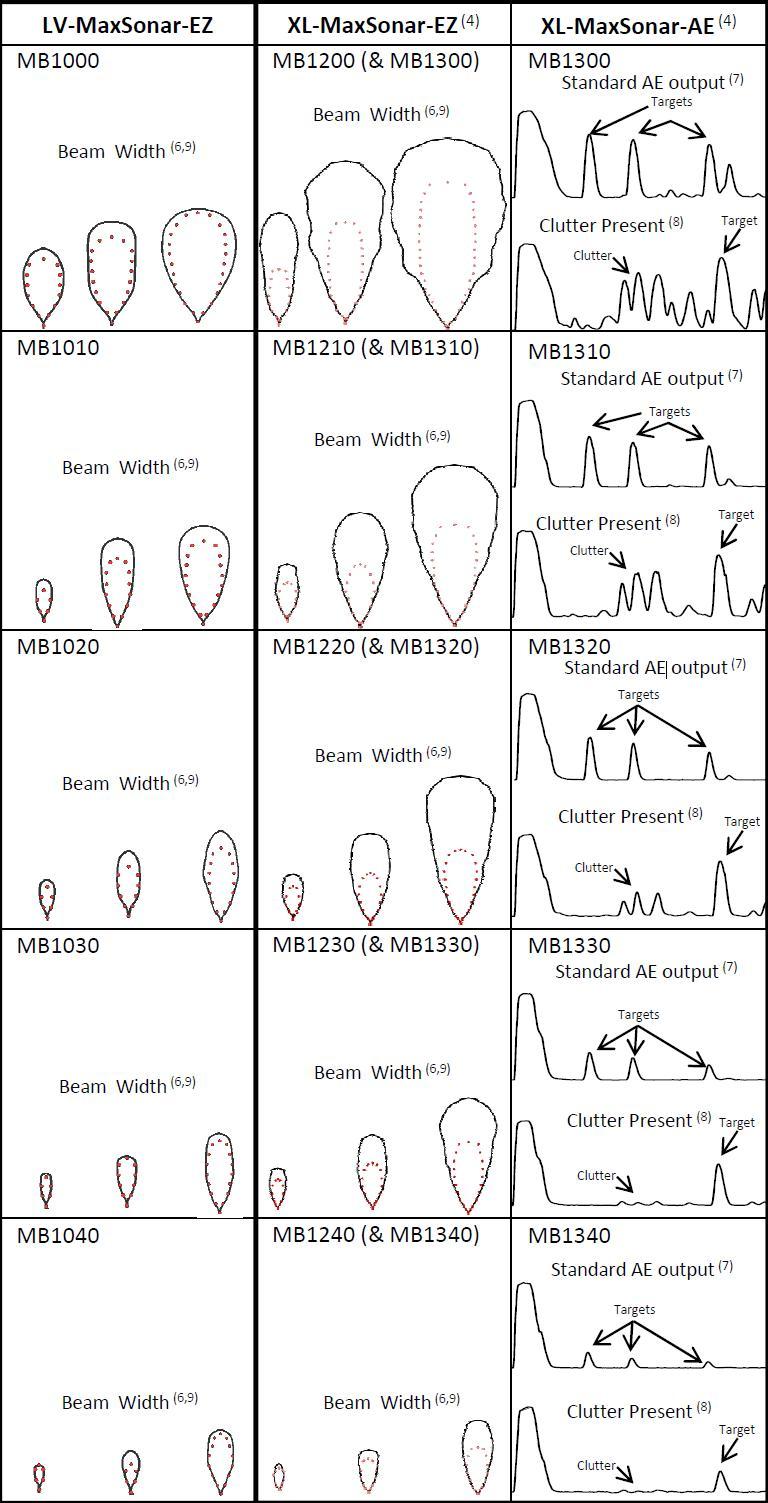 hight resolution of maxbotix ultrasonic sensor line comparison chart