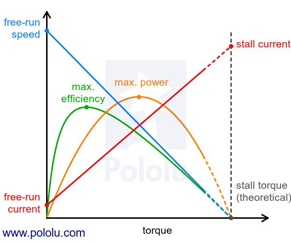 Ac motor torque vs cur curve for Dc traction motor pdf