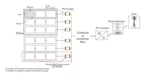 Solar PV dc fuse holder 10 *38mm 32A 1000V dc fuse/ PV