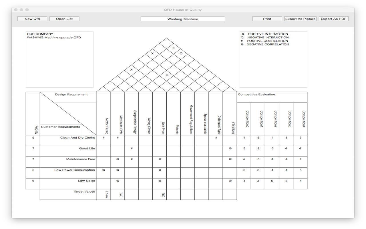 App Shopper: QFD House of Quality (Business)