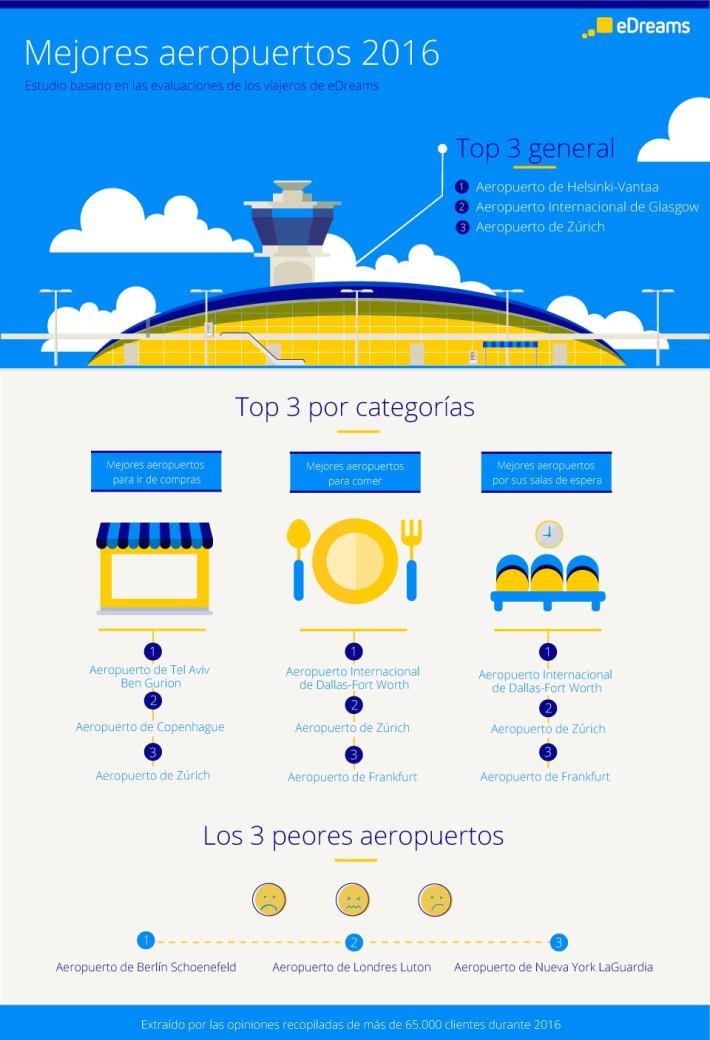 ES best airports - Los mejores (y peores) aeropuertos
