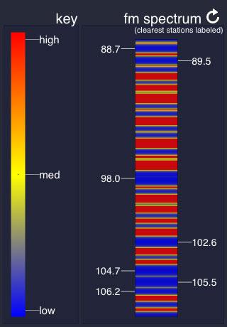 FM Radio Spectrum