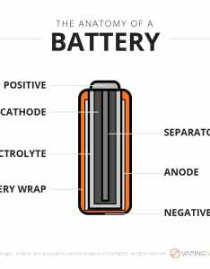 Ratings and specifications what is  battery infographic also the best batteries for vaping rh vaping