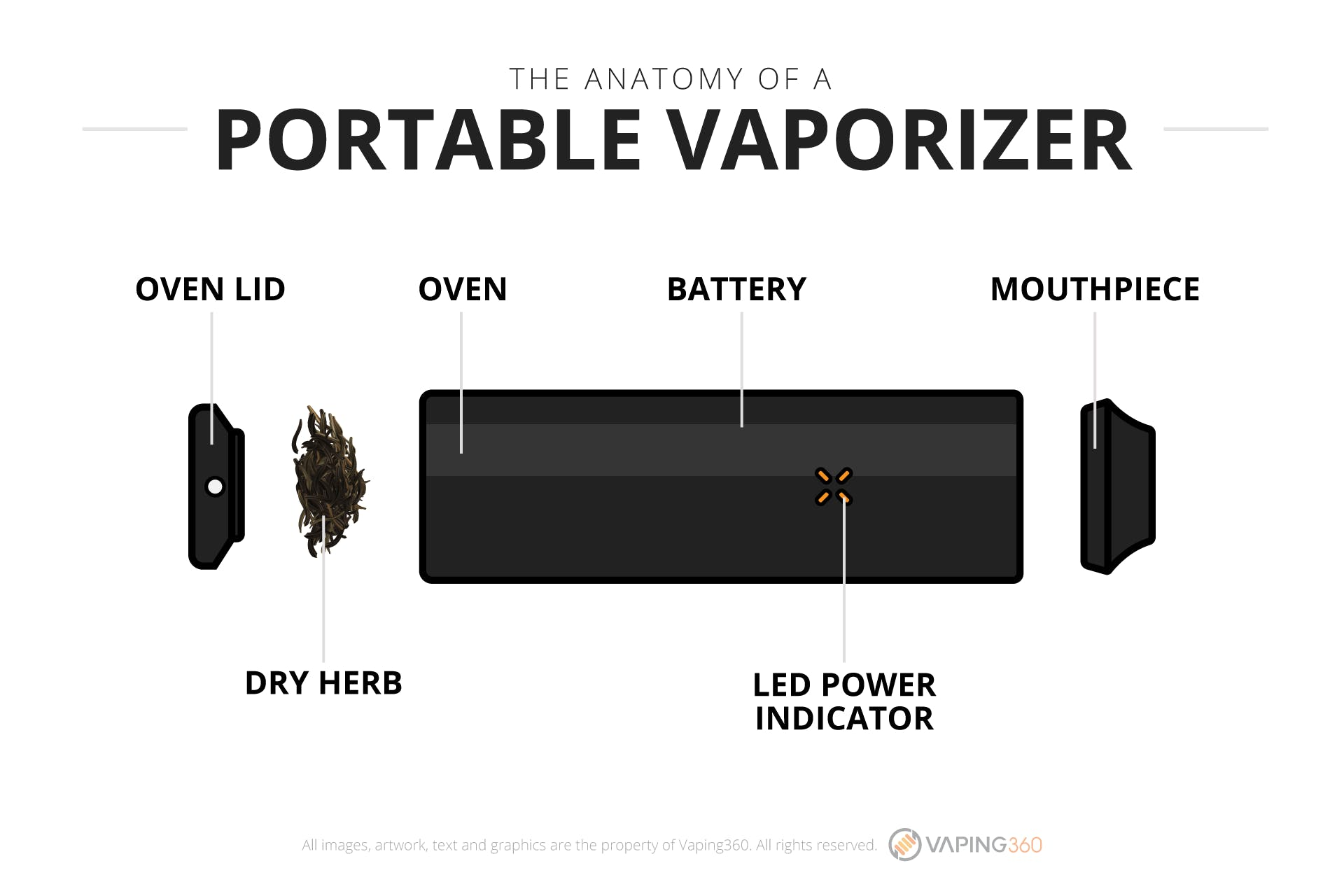 small resolution of what is a portable vaporizer infographic