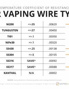 Temperature coefficient of resistance for vaping wire types infographic also  beginner   guide to with control rh vaping