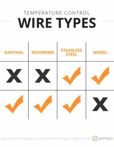 Temperature control wire types infographic also an easy guide for learning the basics of vape wires vaping rh