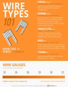 Wire types infographic also an easy guide for learning the basics of vape wires vaping rh