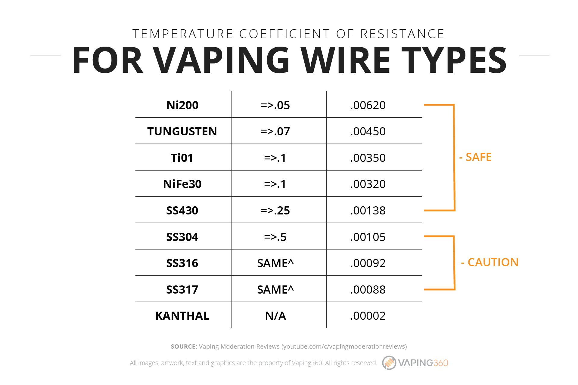 hight resolution of temperature coefficient of resistance for vaping wire types