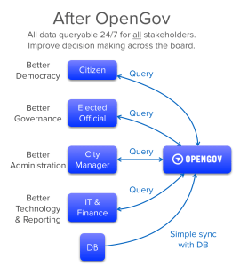 After synchronizing a local government DB with OpenGov, all stakeholders (citizens, elected officials, city managers, and IT/finance personnel) can then access the relevant budget data of a government organization rapidly and at their convenience.