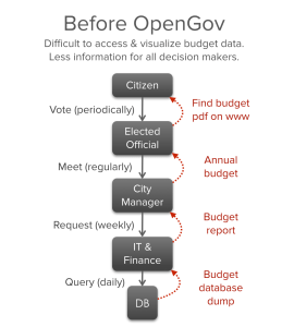 Before OpenGov, the various stakeholders in local government could not easily access crucial budget data. Feedback cycles were long and effective query throughput was slow.