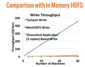 tachyon-vs-hdfs
