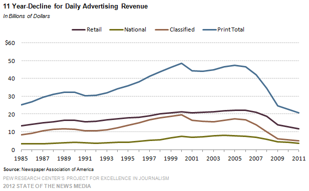 6-Newspaper-11-Year-Decline-for-Daily-Advertising-Revenue
