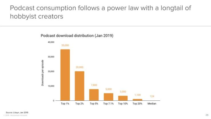 Podcast consumption follows a power law with a longtail of hobbyist creators