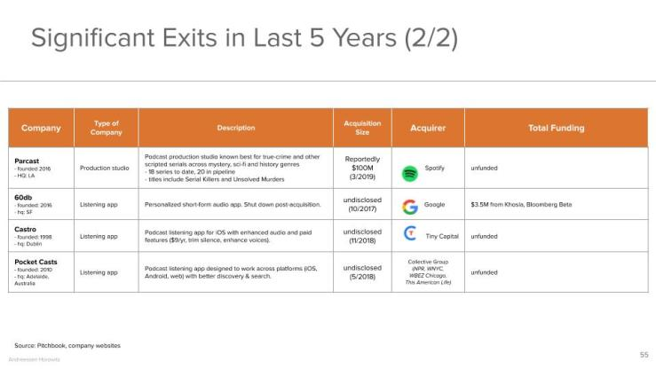 Significant Exits in Last 5 Years (2/2)