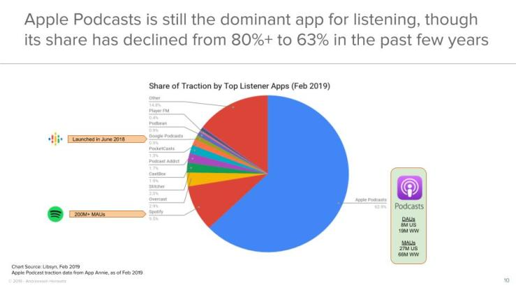 Apple Podcasts is still the dominant app for listening, though its share has declined from 80%+ to 63% in the past few years