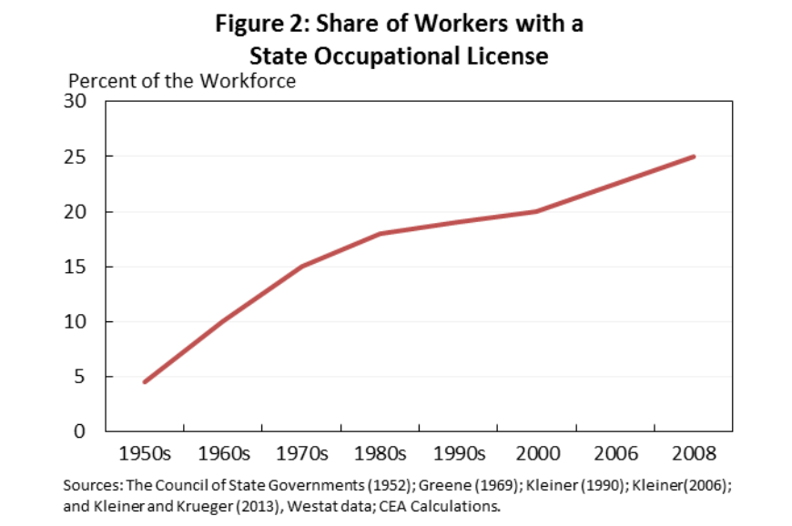 The share of US workers who need state-mandated licenses has grown to 25%