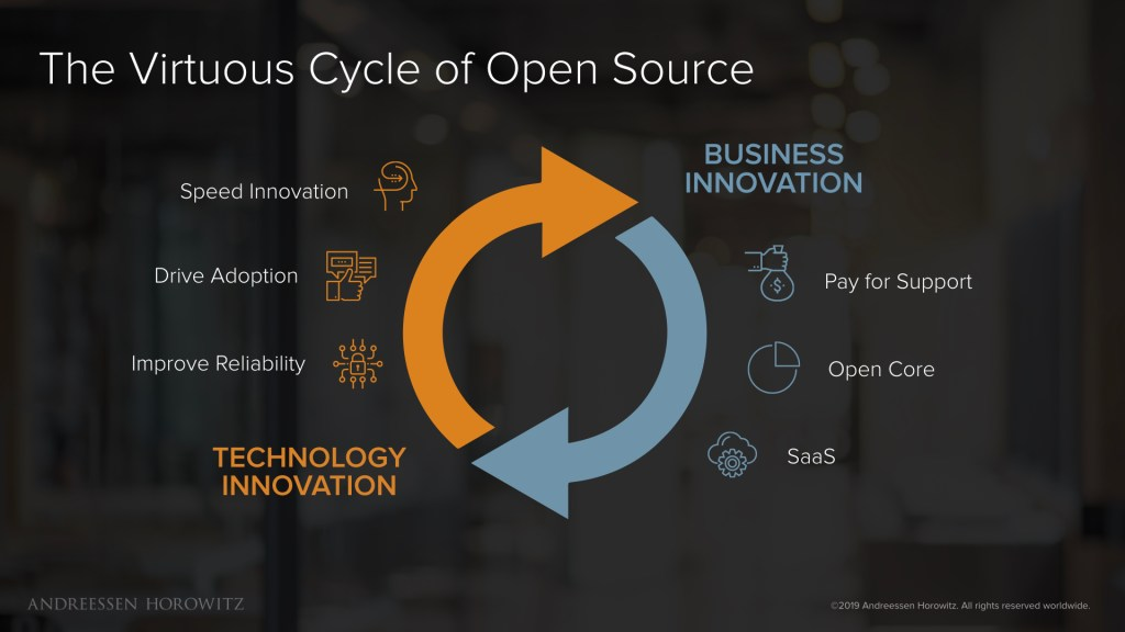 open source virtuous cycle
